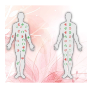 Therapeutic Bracelet - Effetti collaterali - fa male - contraindicazioni